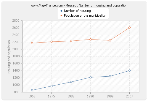 Messac : Number of housing and population