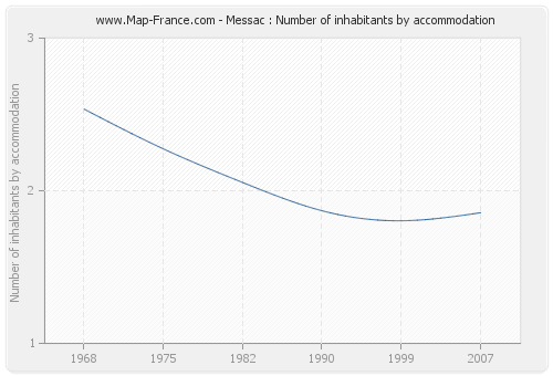 Messac : Number of inhabitants by accommodation