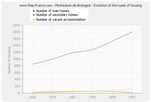 Montauban-de-Bretagne : Evolution of the types of housing