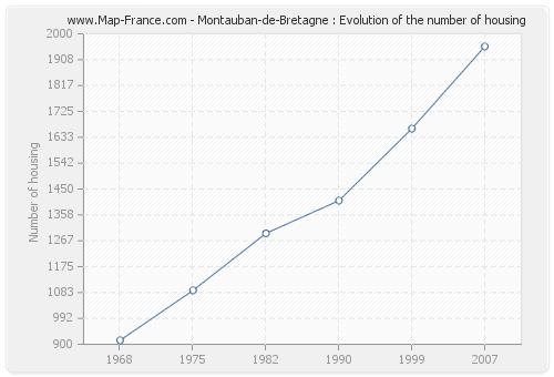 Montauban-de-Bretagne : Evolution of the number of housing