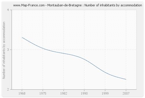 Montauban-de-Bretagne : Number of inhabitants by accommodation