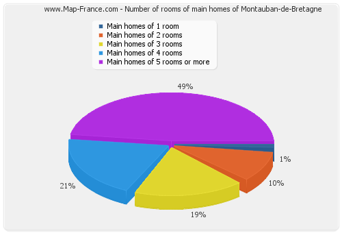 Number of rooms of main homes of Montauban-de-Bretagne