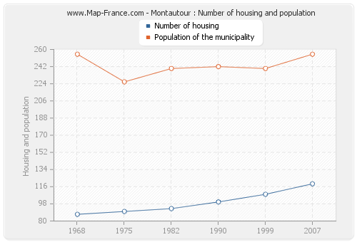 Montautour : Number of housing and population