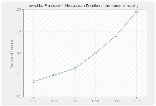Montautour : Evolution of the number of housing
