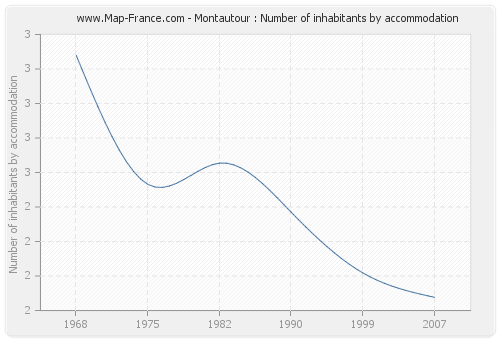 Montautour : Number of inhabitants by accommodation