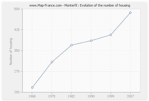 Monterfil : Evolution of the number of housing