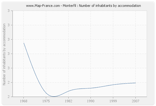 Monterfil : Number of inhabitants by accommodation