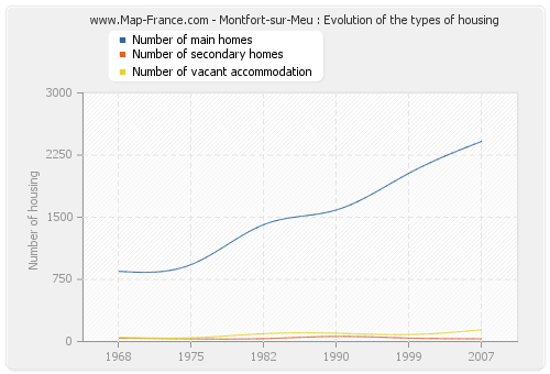 Montfort-sur-Meu : Evolution of the types of housing