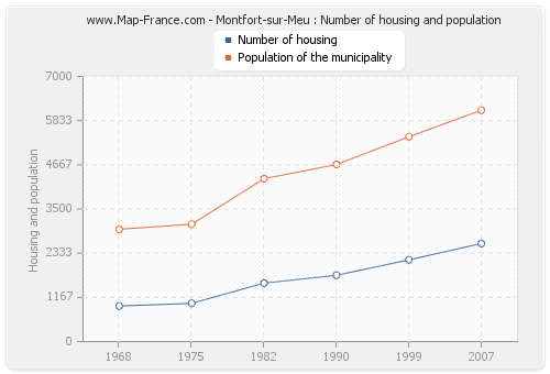 Montfort-sur-Meu : Number of housing and population