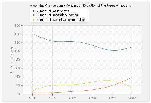 Monthault : Evolution of the types of housing