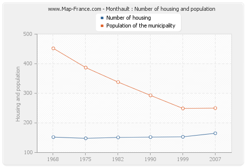 Monthault : Number of housing and population