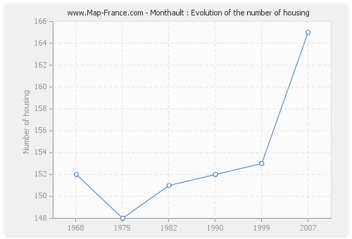 Monthault : Evolution of the number of housing