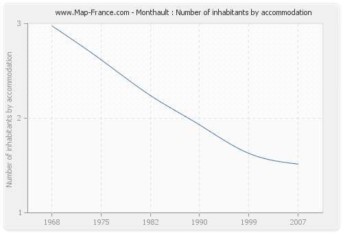 Monthault : Number of inhabitants by accommodation