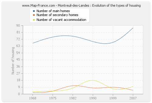 Montreuil-des-Landes : Evolution of the types of housing