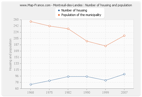 Montreuil-des-Landes : Number of housing and population