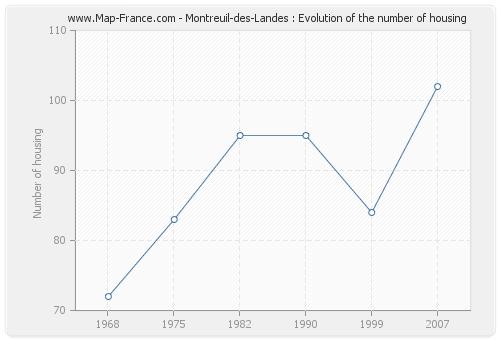 Montreuil-des-Landes : Evolution of the number of housing