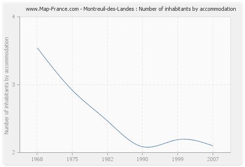 Montreuil-des-Landes : Number of inhabitants by accommodation