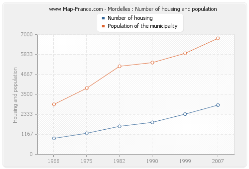 Mordelles : Number of housing and population