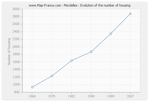Mordelles : Evolution of the number of housing