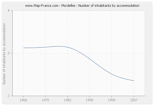 Mordelles : Number of inhabitants by accommodation