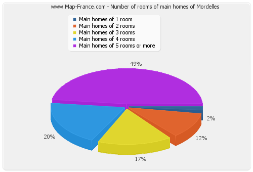 Number of rooms of main homes of Mordelles