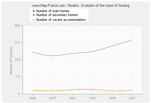 Moulins : Evolution of the types of housing