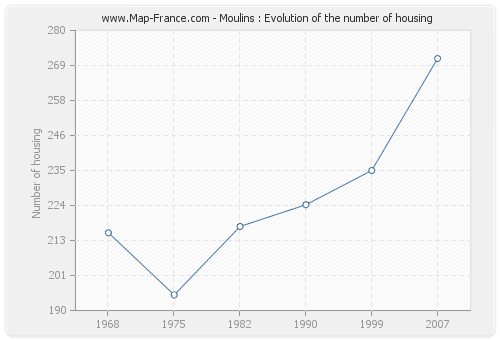 Moulins : Evolution of the number of housing