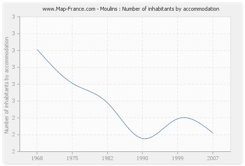 Moulins : Number of inhabitants by accommodation