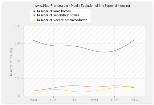 Muel : Evolution of the types of housing
