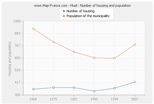 Muel : Number of housing and population