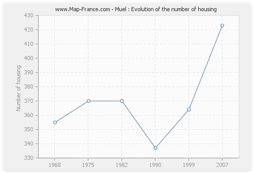 Muel : Evolution of the number of housing