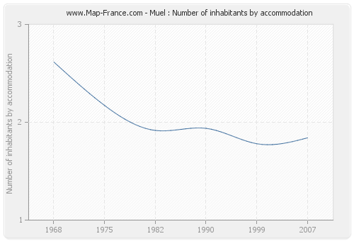 Muel : Number of inhabitants by accommodation