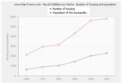Noyal-Châtillon-sur-Seiche : Number of housing and population