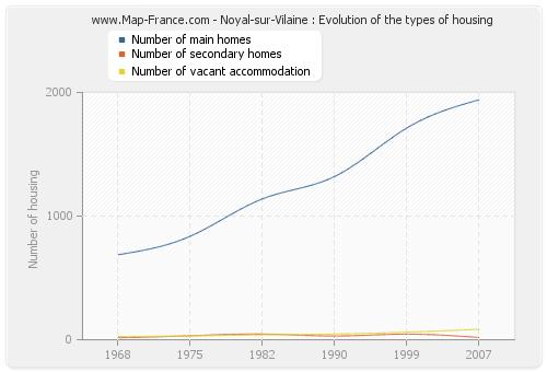 Noyal-sur-Vilaine : Evolution of the types of housing