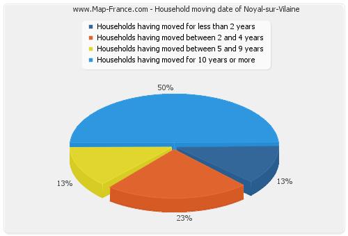 Household moving date of Noyal-sur-Vilaine