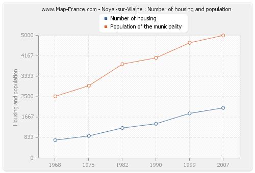 Noyal-sur-Vilaine : Number of housing and population