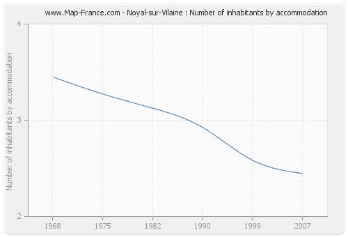 Noyal-sur-Vilaine : Number of inhabitants by accommodation