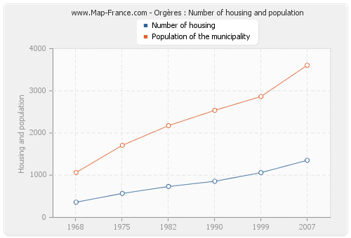 Orgères : Number of housing and population