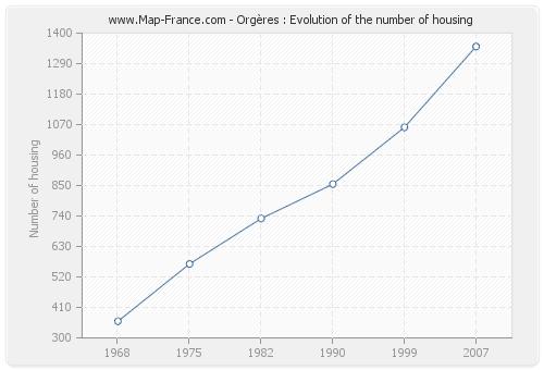 Orgères : Evolution of the number of housing