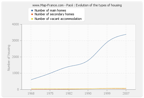 Pacé : Evolution of the types of housing