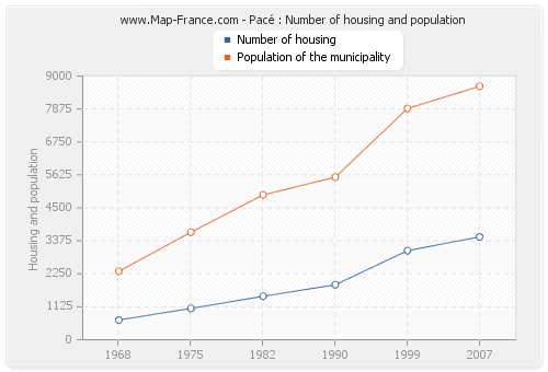 Pacé : Number of housing and population