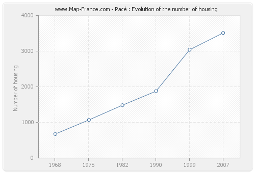 Pacé : Evolution of the number of housing