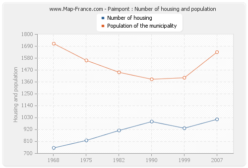 Paimpont : Number of housing and population