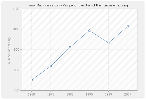 Paimpont : Evolution of the number of housing