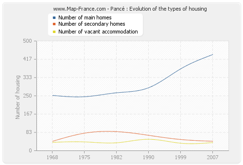Pancé : Evolution of the types of housing