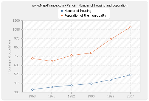 Pancé : Number of housing and population