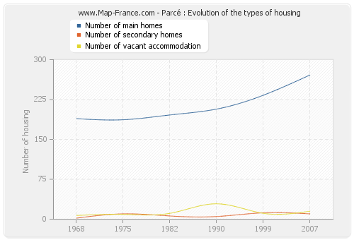 Parcé : Evolution of the types of housing
