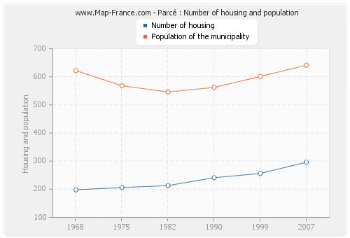 Parcé : Number of housing and population