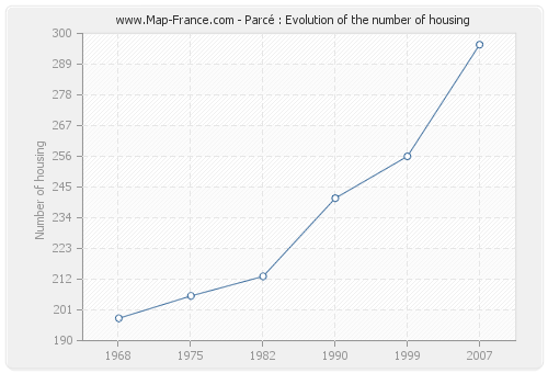 Parcé : Evolution of the number of housing