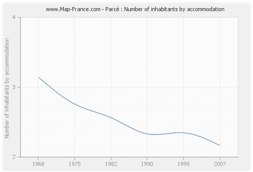Parcé : Number of inhabitants by accommodation